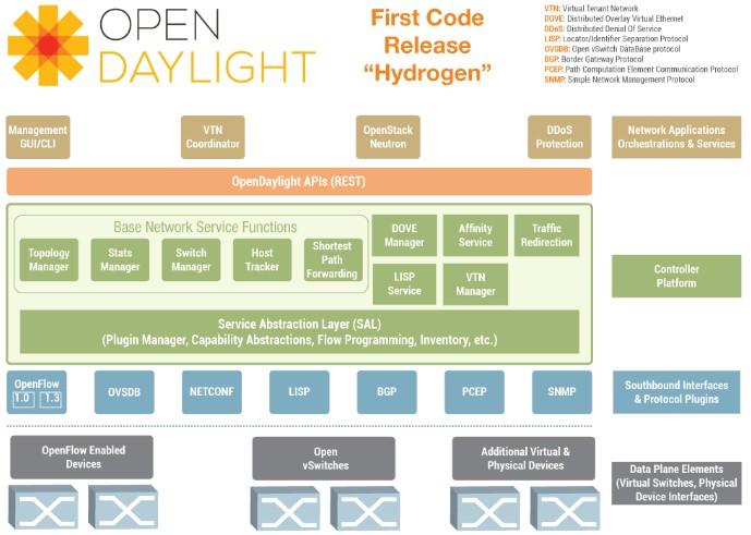 opendaylight-hydrogen-block-diagram