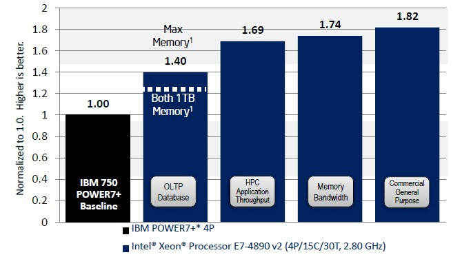 xeon-e7-power-comparison