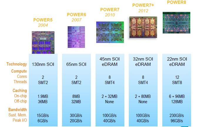 ibm-power8-feeds