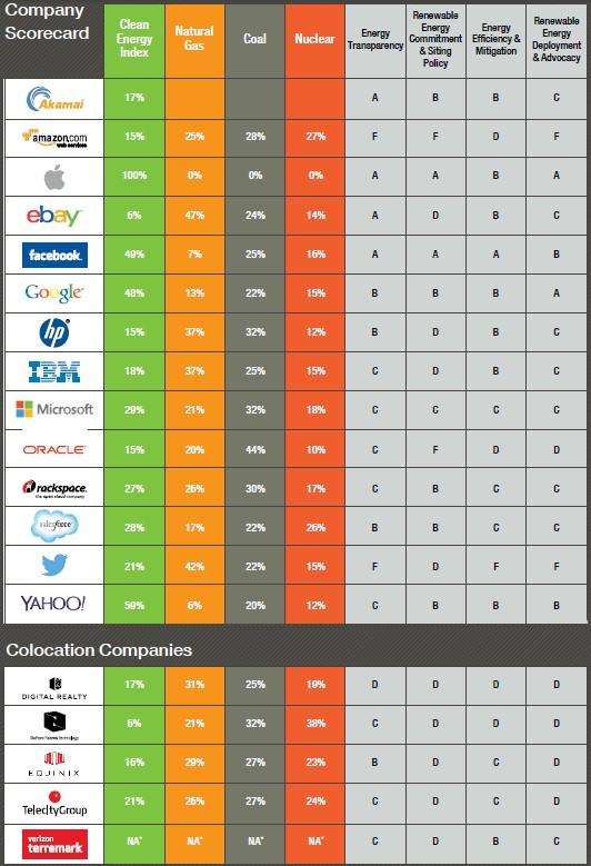 greenpeace-scorecard-table
