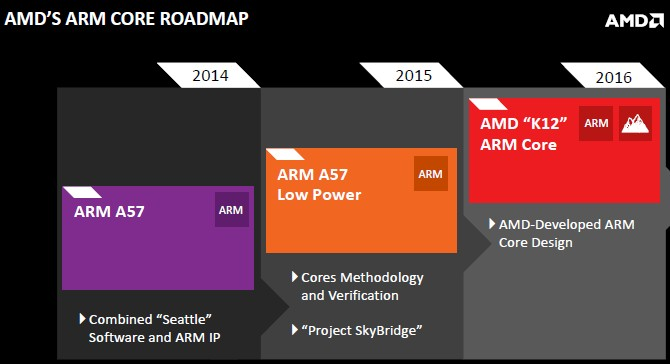amd-arm-roadmap