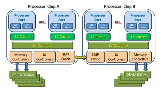 shared-memory-cluster-story-1-processor-cluster