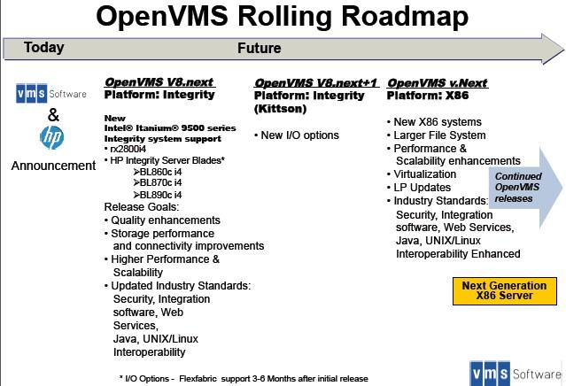 vms-software-roadmap