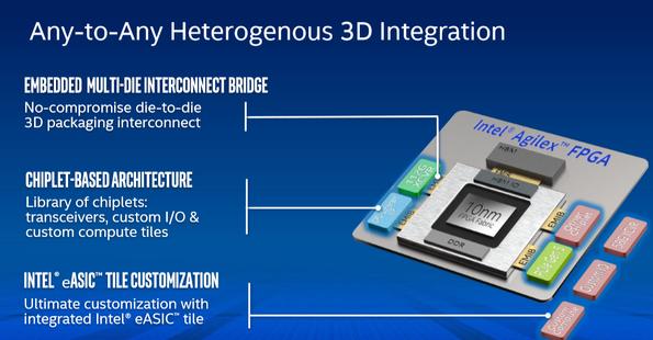 Intel Extends FPGA Ecosystem with 10nm Agilex